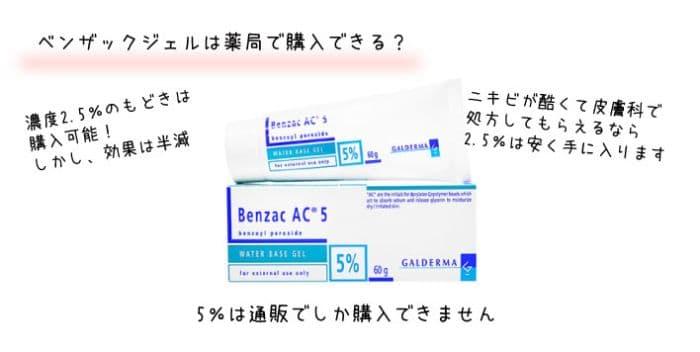 ベンザックジェルは薬局で市販品が購入か表示